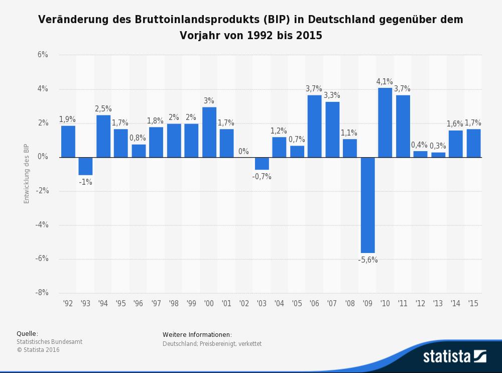 statistic_id2112_veraenderung-des-bruttoinlandsprodukts-im-vergleich-zum-vorjahr-bis-2015