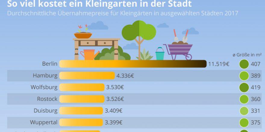Übernahmepreise Kleingärten